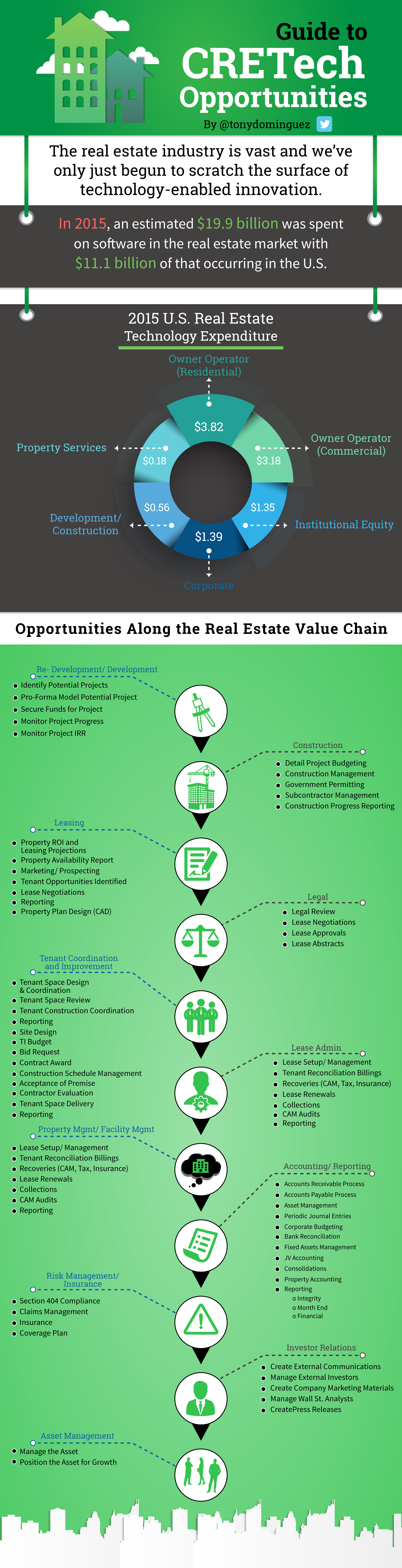 Opportunities along the commercial real estate value chain